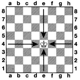Position of a piece on the chessboard
